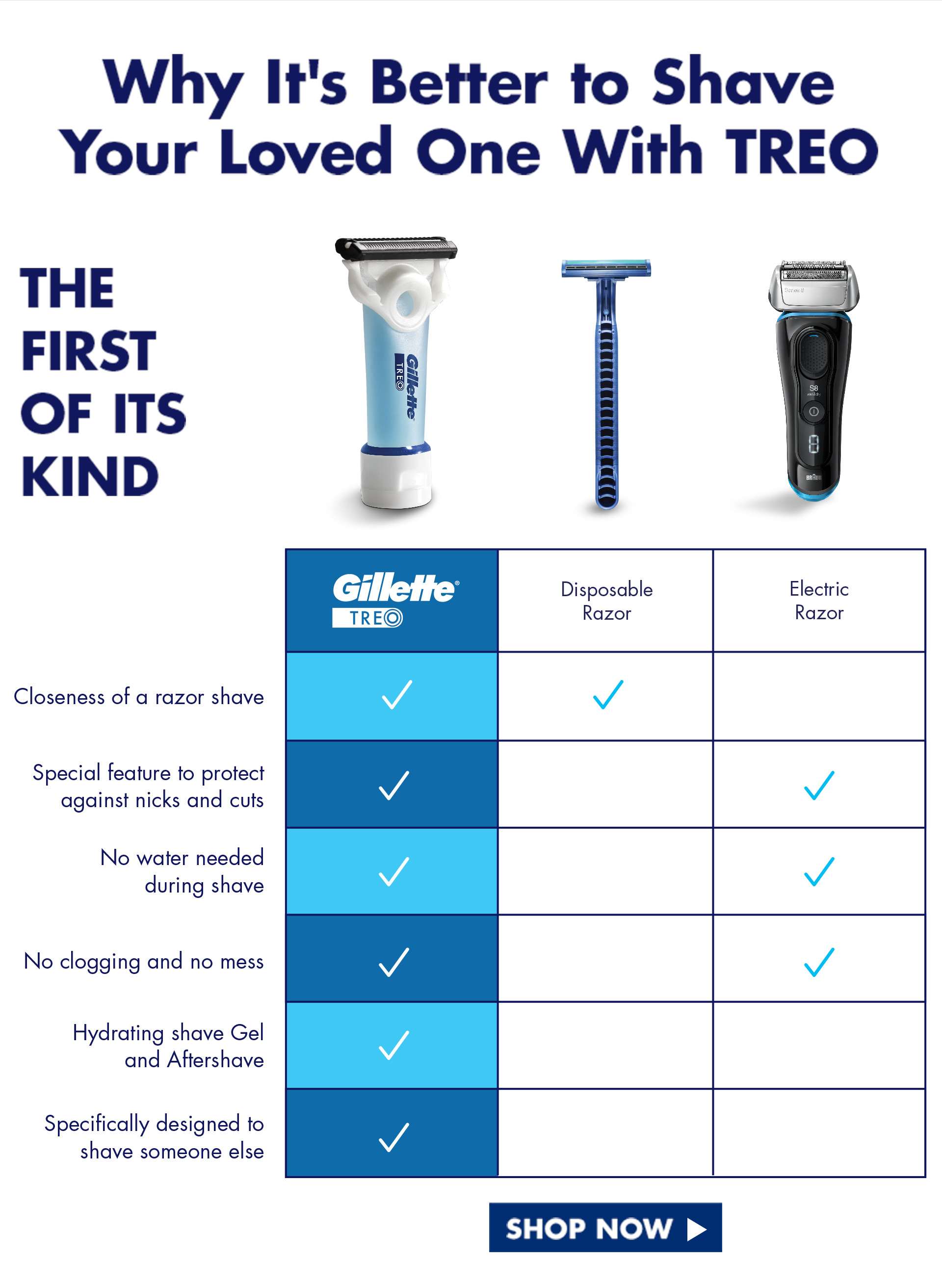 Why it's better to shave your loved one with TREO. The first of its kind. Closeness of a razor shave. Special feature to protect against nicks and cuts. No water needed during shave. No clogging and no mess. Hydrating shave Gel and Aftershave. Specifically designed to shave someone else. Shop now.